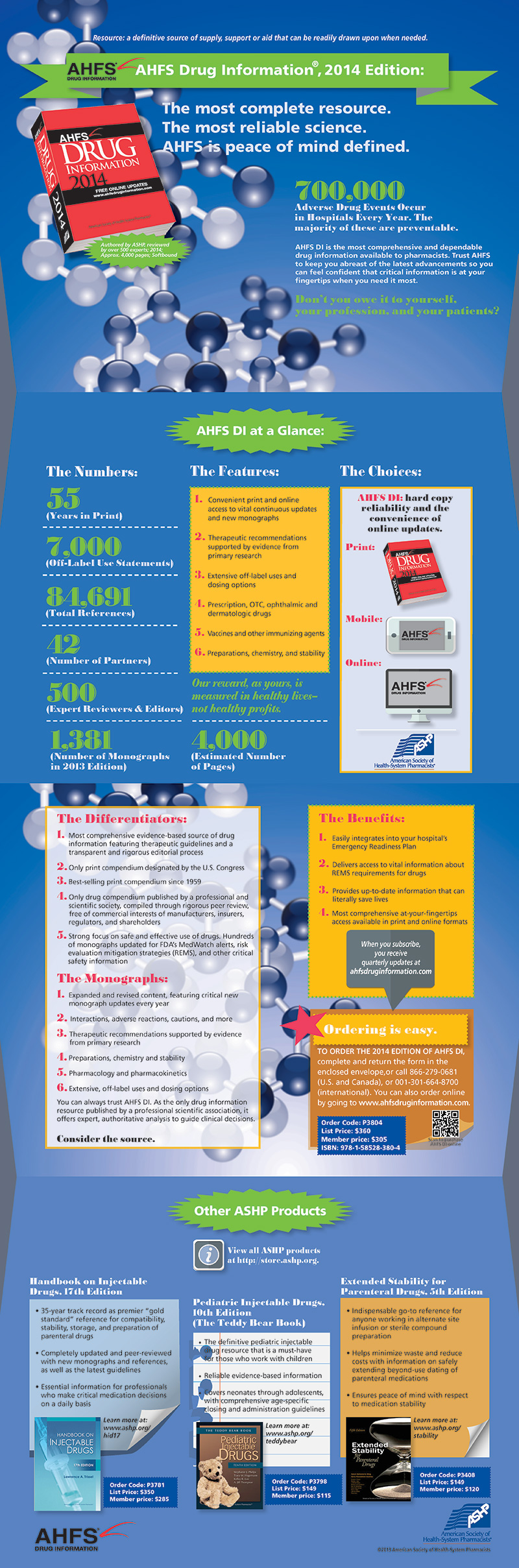 AHFS 2014 Infographic